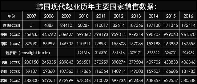 被抛弃的<em>现代</em>-<em>起亚</em>,在中国混的怎么样了?