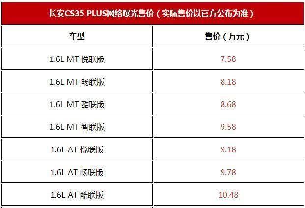 长安月底将推出CS35Plus,价格曝光,比吉利缤越更划算