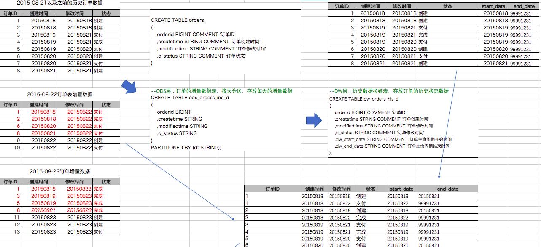 基于MaxCompute的提成表v提成__助手财经装修设计师拉链期头条图片