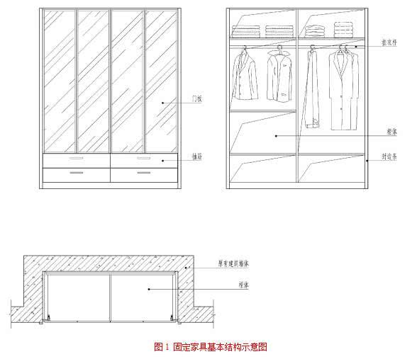 柜类主要尺寸应符合GB/T3327规定: 1 衣柜类固定家具主要尺寸如下: 1)衣柜高度、宽度和深度,一般根据设计和预留位置尺寸确定,内部空间尺寸见表2-1。 2)抽屉深度不小于400mm,底层抽屉面下沿离地面不低于50mm,顶层抽屉面上沿离地面不高于1250mm。 3)镜子上沿离地面高不低于1700mm。 2 书柜规格尺寸见表2-2。 3 文件柜规格尺寸见表2-3。 固定家具收口构造可见下图