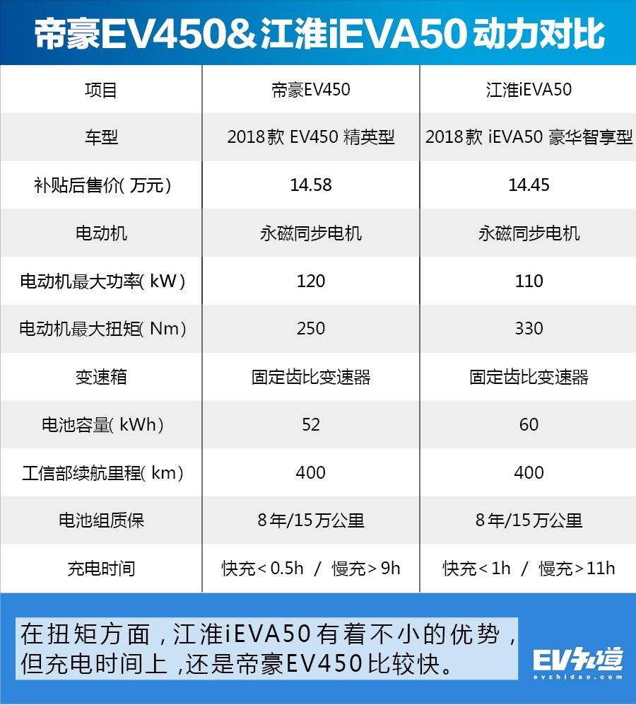 【导购】15万想买台续航400公里的电动车?恰好这有两台可以选择