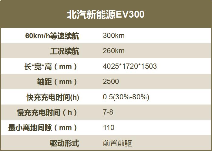 8万元电动车能跑300公里?小伟哥试驾北汽新能源EV300