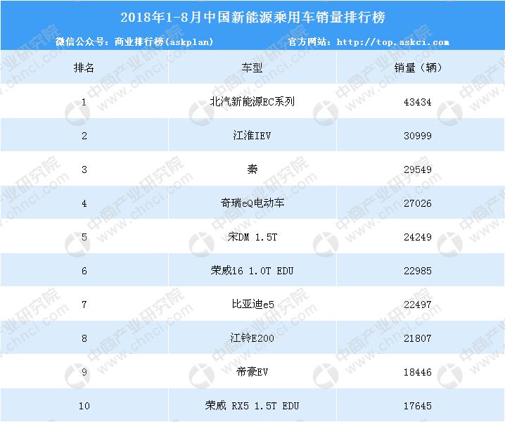 2018年1-8月中国新能源汽车销量排行榜(TOP1