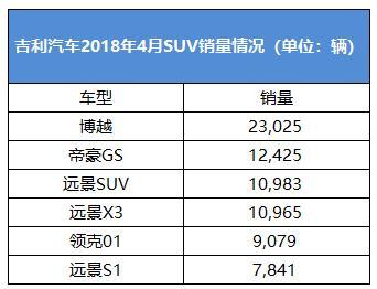 1-4月SUV销量破30万、同比大增90.6%!吉利力压长城成SUV销冠