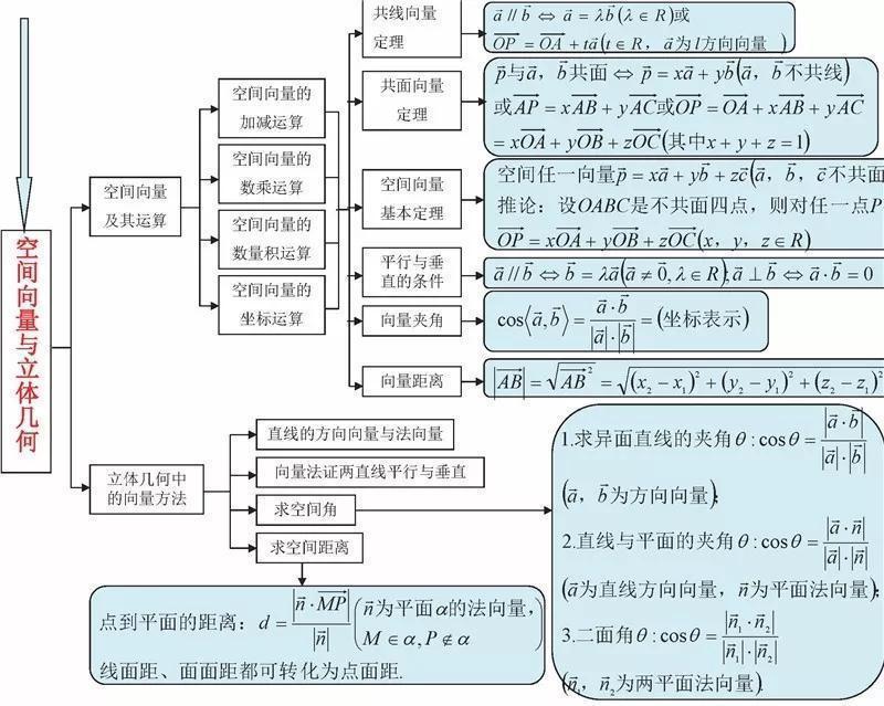 高中数学结构图汇总,几乎涵盖所有知识点