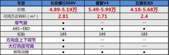 物流MPV新贵,长安睿行S50V 4.89万起
