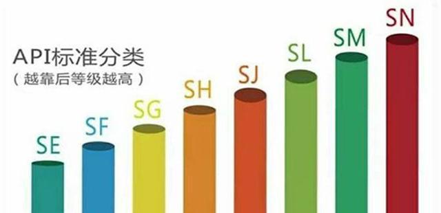 SN级机油一定比SM级机油好?这还真不一定,教你看懂机油等级