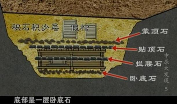 古墓土层结构图