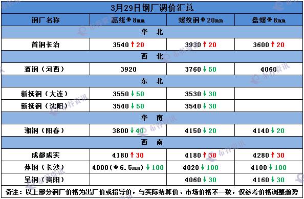 钢厂最新调价通知 29日钢厂调价:涨跌互现