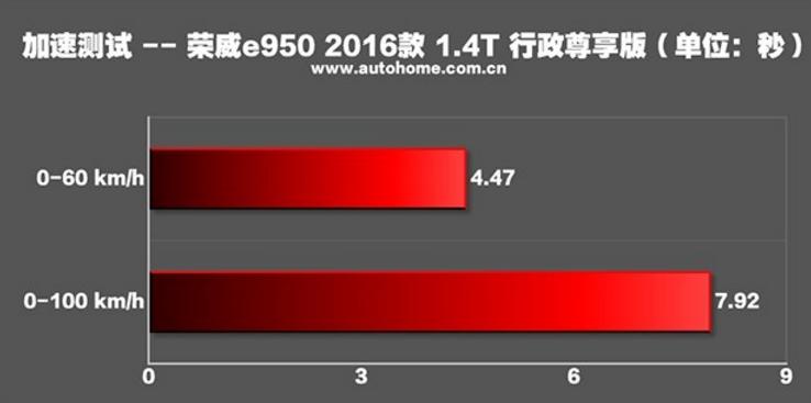 真不识货?混动中荣威e950最省油,百公里耗油1.8升!