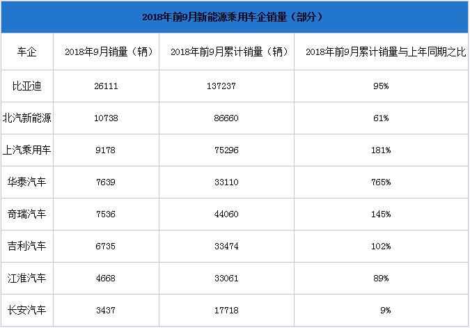 比亚迪发布第三季度财报 净利润超10亿元
