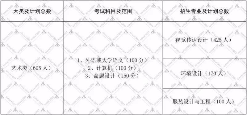 山东省普通高等教育专科升本科招生专业目录(2019年)
