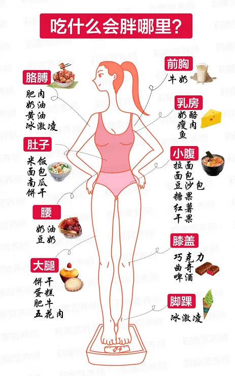 如何极速减肥