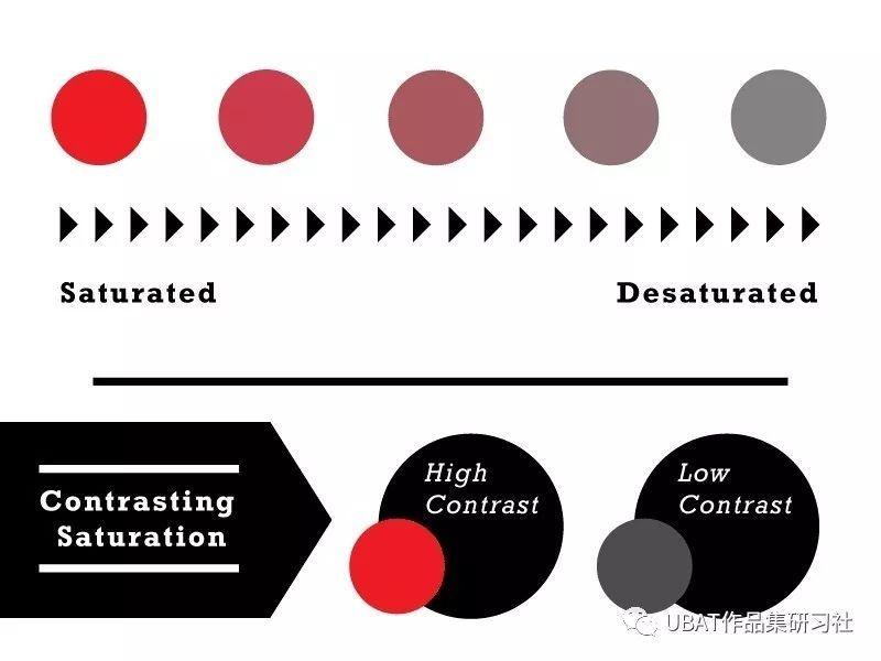 给设计师的20个建议:对比设计技巧,让你的设计脱颖而出!