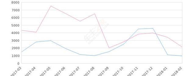 2018年2月份华晨金杯750销量965台,同比下降55.01?a>