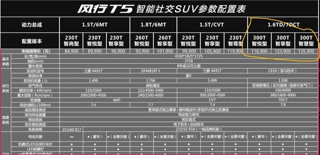 风行T7找来宝马这株救命稻草 将搭载宝马授权的1.6T发动机