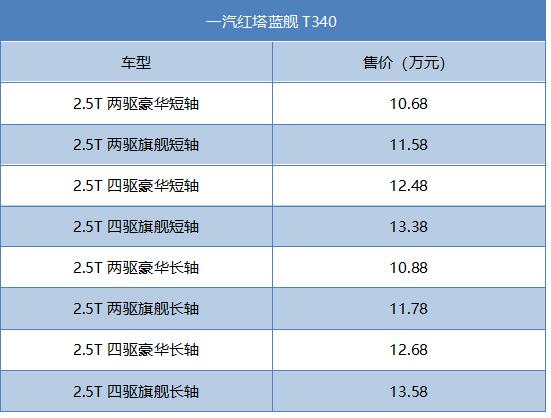 一汽红塔蓝舰T340正式上市 售价区间为10.68万起