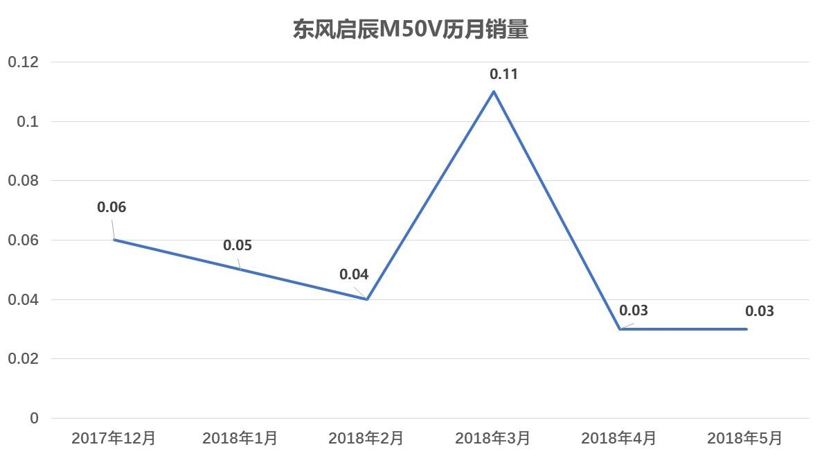 东风启辰M50V用日产动力总成,为何众人更看好欧尚A800?
