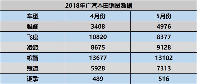 广汽本田五月销量出炉:缤智、冠道站稳脚步,飞度下滑厉害