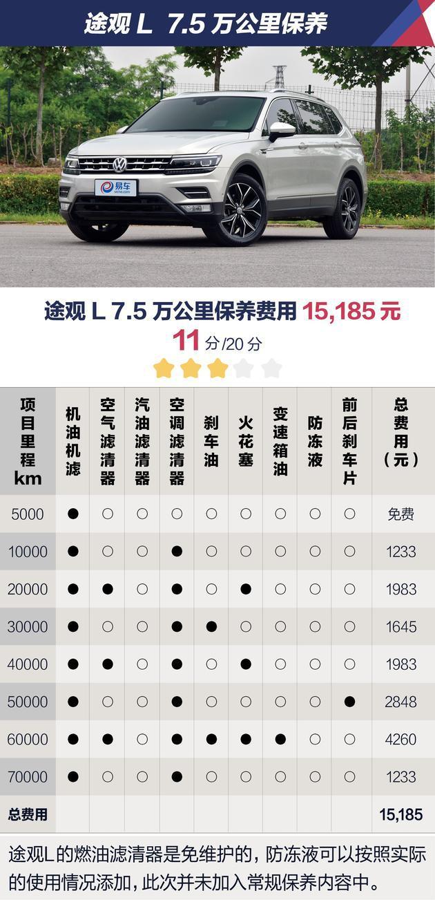 最低488元起 竟比自主品牌还便宜 5款中型SUV保养费用汇总