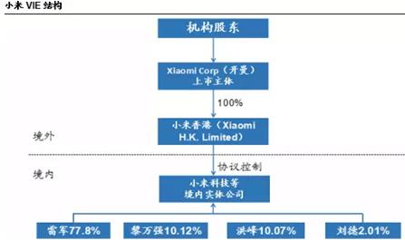 二,小米股权结构图
