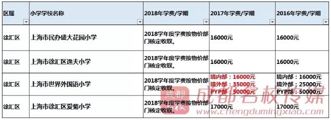 2018成都私立学费小学出炉,6年最高42万!终于湖南语文教材小学图片