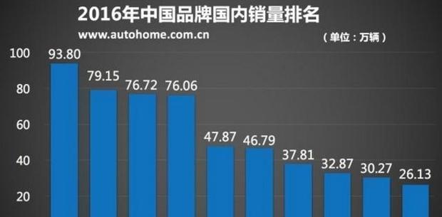 上半年国产车销量前十, 吉利成老大, 长安江淮暴跌