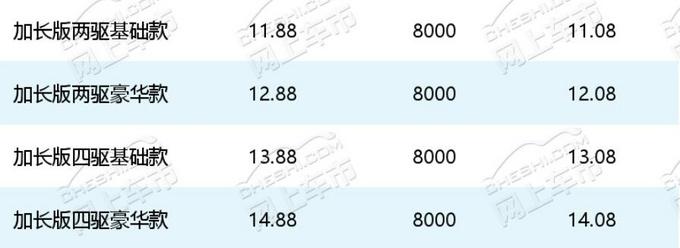 最高优惠8000!仅8.48万起!合资黑马促销季抢滩