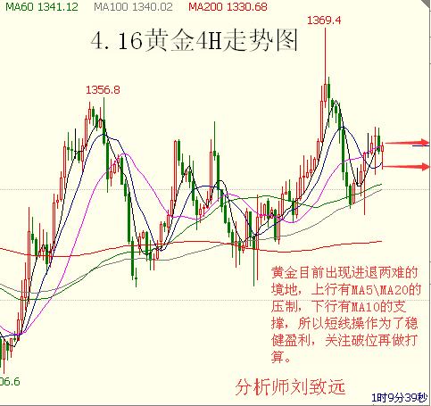 现货黄金期货原油投资晚间操作建议
