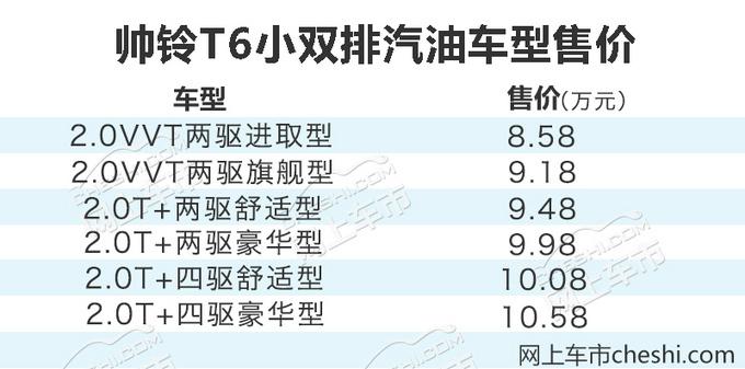 8.58万—12.98万元 江淮帅铃T6皮卡有84款可选