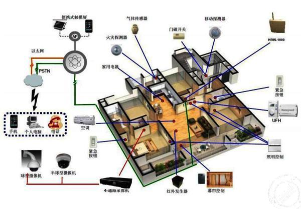 广州际智网络科技有限公司, 智能家居装修,综合布线需要如何进行!快学 ,