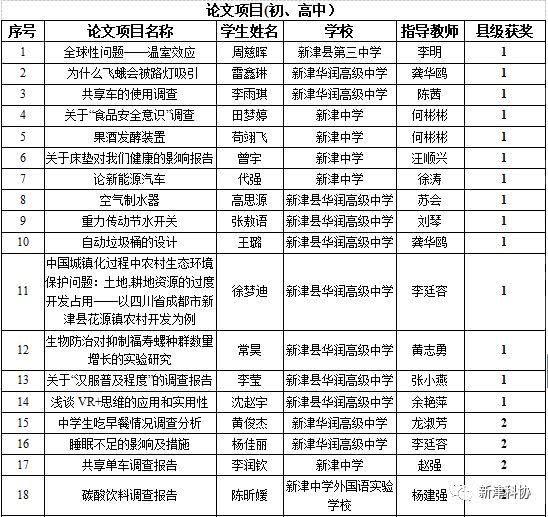 新津县第四届青少年科技创新v初中详细获奖名单来啦!教师论文初中科学图片