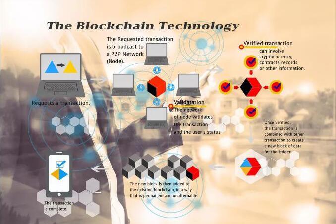 GE通过区块链保证数字化制造过程3D打印产品的认证 (2)