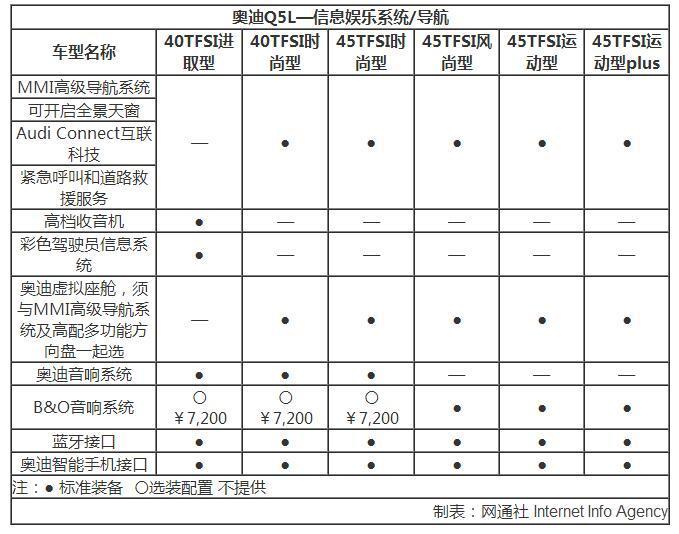 全新奥迪Q5L详细配置曝光 配22项驾驶辅助系统