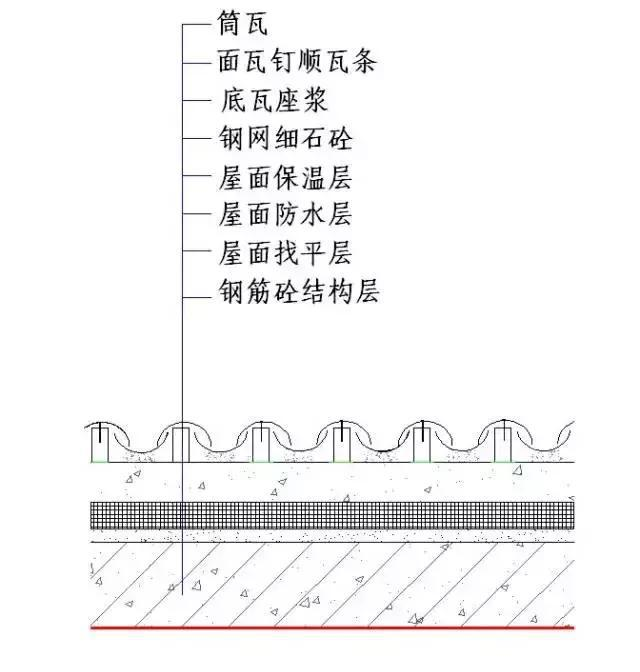 筒瓦施工工艺说明工艺改进: 1)施工工序依次为:混凝土结构层-找平层-40X8顺水条-防水层-顺水条(嵌套保温板)-挂瓦条-顺瓦条-筒瓦。 2)屋面基层找平层平整度不超过20mm,施工时确保阴脊与阳脊、檐口与屋脊拉通线。 3)基层找平面用铁板压光。 4)40X8mm顺水条间距不大于400mm。 5)防水层卷材铺贴从下而上竖向施工,卷材搭接符合设计和规范要求,粘结牢固,无起鼓或脱开现象。 6)顺水条宽度30mm,厚度根据保温板厚度确定,间距400mm,顺水条之间嵌铺保温板,顺水条必须用水沥青涂刷防腐