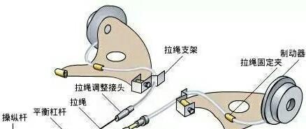 【干货】汽车<em>制动系统</em>的组成及常见故障分析