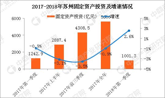 2019苏州经济运行分析_苏州上半年经济运行情况分析报告发布