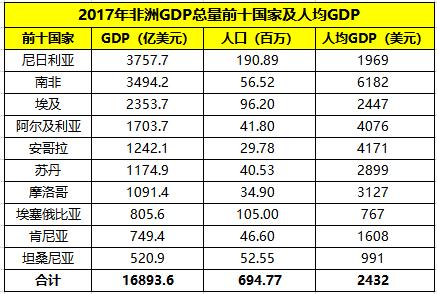 南匪、埃及、苏丹、摩洛哥等匪洲经济尽量前什国度及人均GDP对比