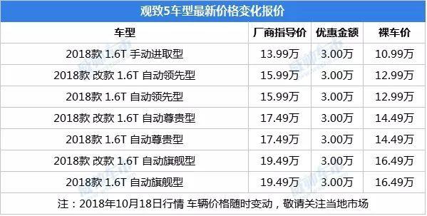 观致5和博越选哪一个好?广州限时优惠最高3万元