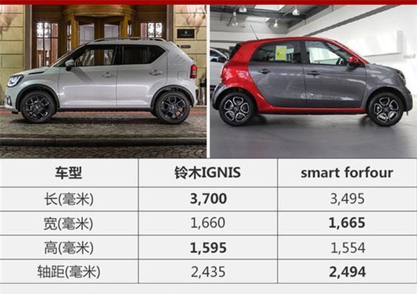 比Smart还可爱, 铃木新车八月预售, 买一台送媳妇吧