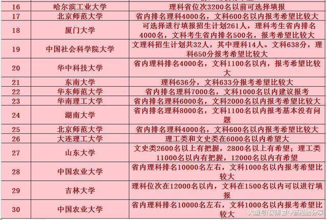 2018中国名牌大学在河南省的高考预估分数线