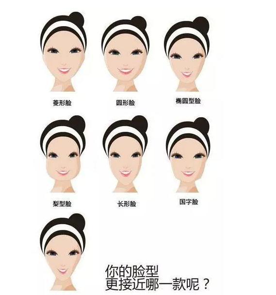 你知道自己是什么脸型?适合什么样的发型吗?