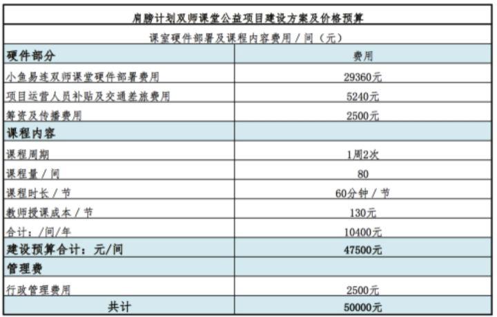 """""""肩膀计划""""登陆腾讯99公益日 小鱼易连正在改变中国教育"""