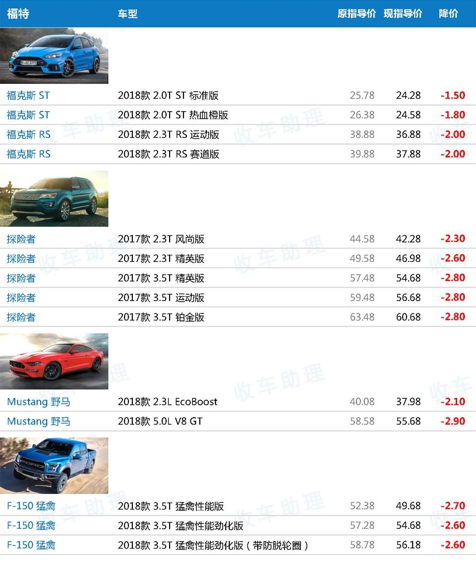 关税下调后171款648配置车型新车降价表(含价格趋势分析)