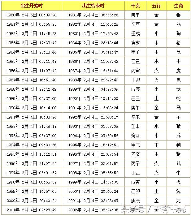 精确到出生时间的十二生肖查询表图片
