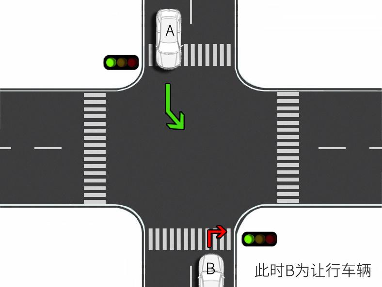 自媒体 正文  右转车让左转车先行原则,此时双向都为绿灯通行状态