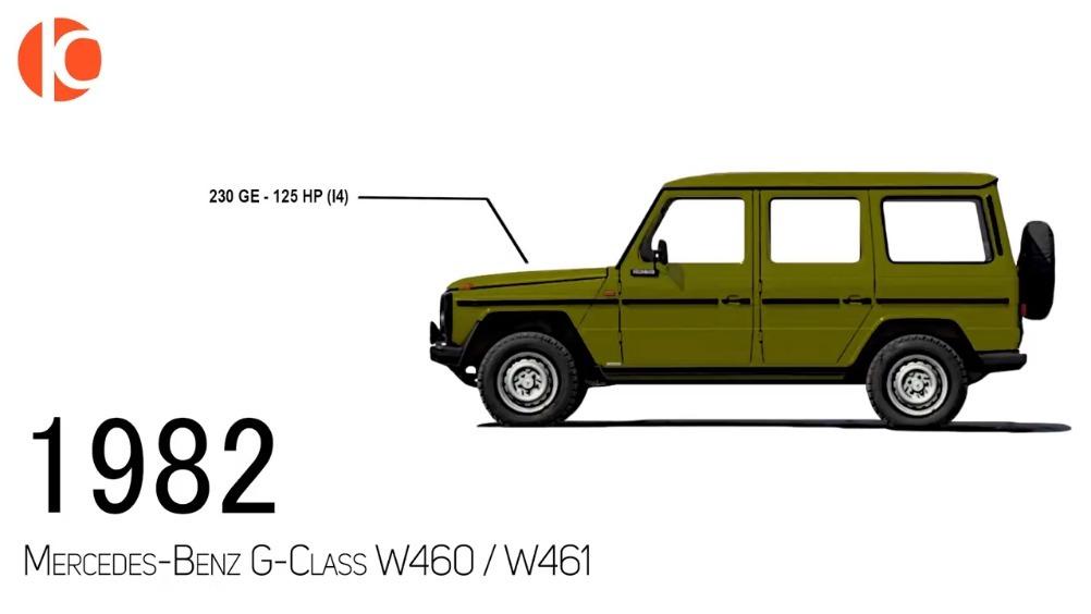 奔驰G级 SUV 奔驰大G的历代变迁了解一下. 最喜欢哪一代??  ?