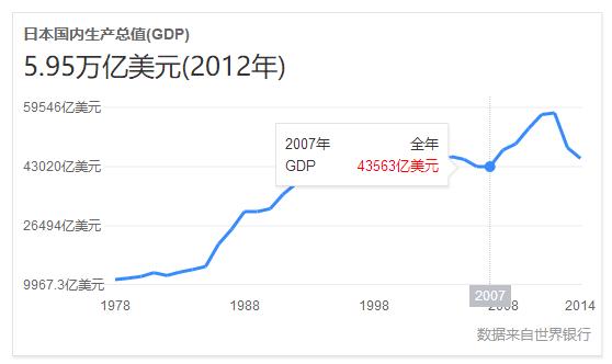 2018年韩国人均GDP将破3万美元,那日本人均