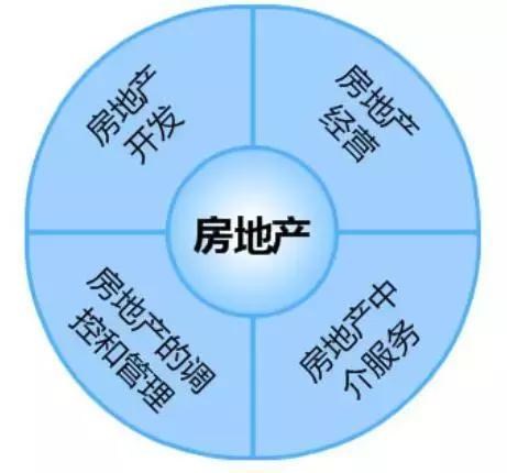 万达会计组织结构图
