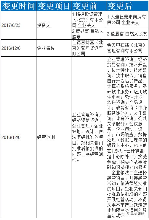 铭捷财富旗下铭捷金服关联跑路平台金贝贝 甩锅也不能抹掉证据
